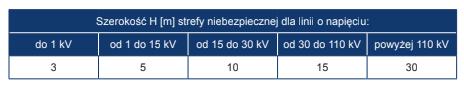 Odległość bezpieczeństwa od linii energetycznych w zależności od ich napięcia